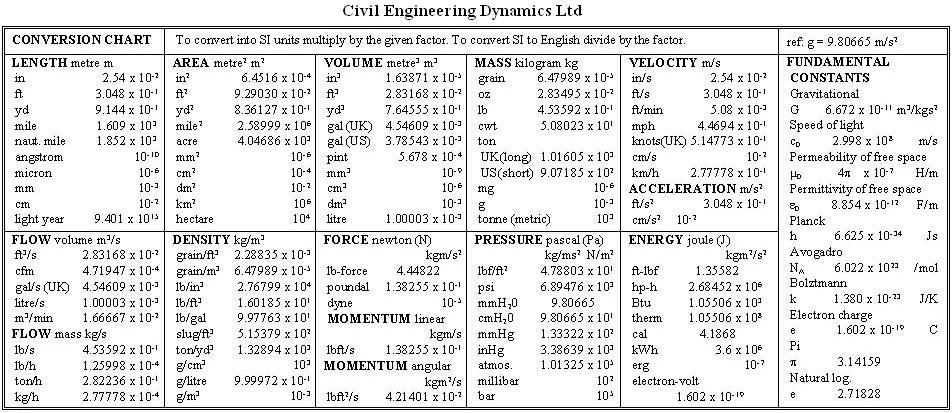 thesis on civil engineering